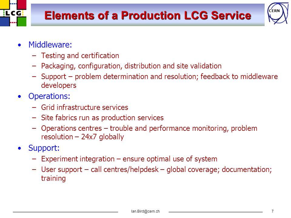 CERN Ian.Bird@cern.ch18 Initial Deployment Services RLS (RMC&LRC) CMS RLS (RMC&LRC) ATLAS RLS (RMC&LRC) ALICE RLS (RMC&LRC) LCG-Team VO LCG Proxy UI AFS users RB-2RB-1 SE Disk UI-b Lxplus CE-1CE-2 WN PBS VO LCG-Team LCG Registration Server LCG CVS Server RLS (RMC&LRC) LHCb UI ProxyRB-1 SE Disk CE WN PBS/ ???.