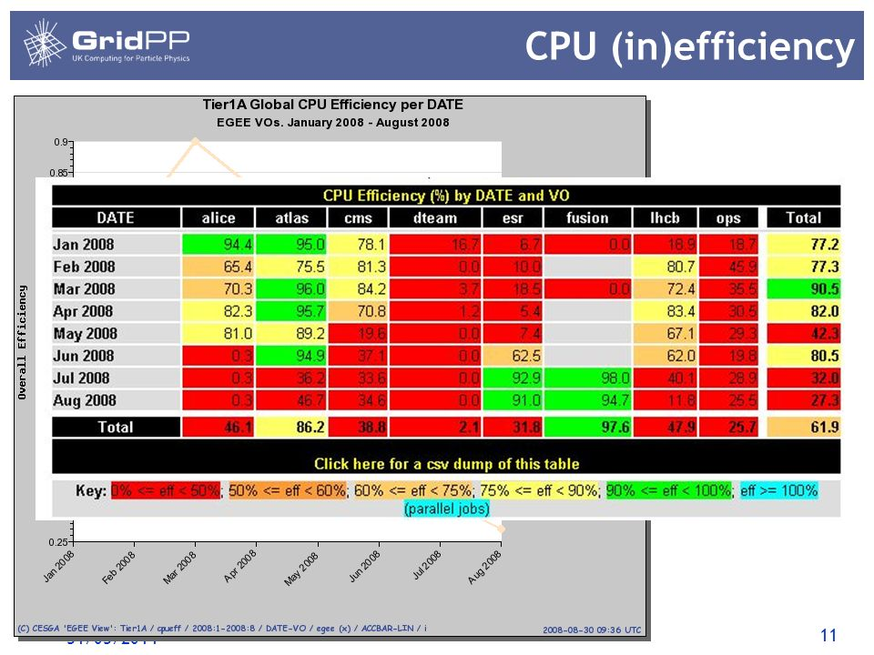 11 CPU (in)efficiency 31/03/2014