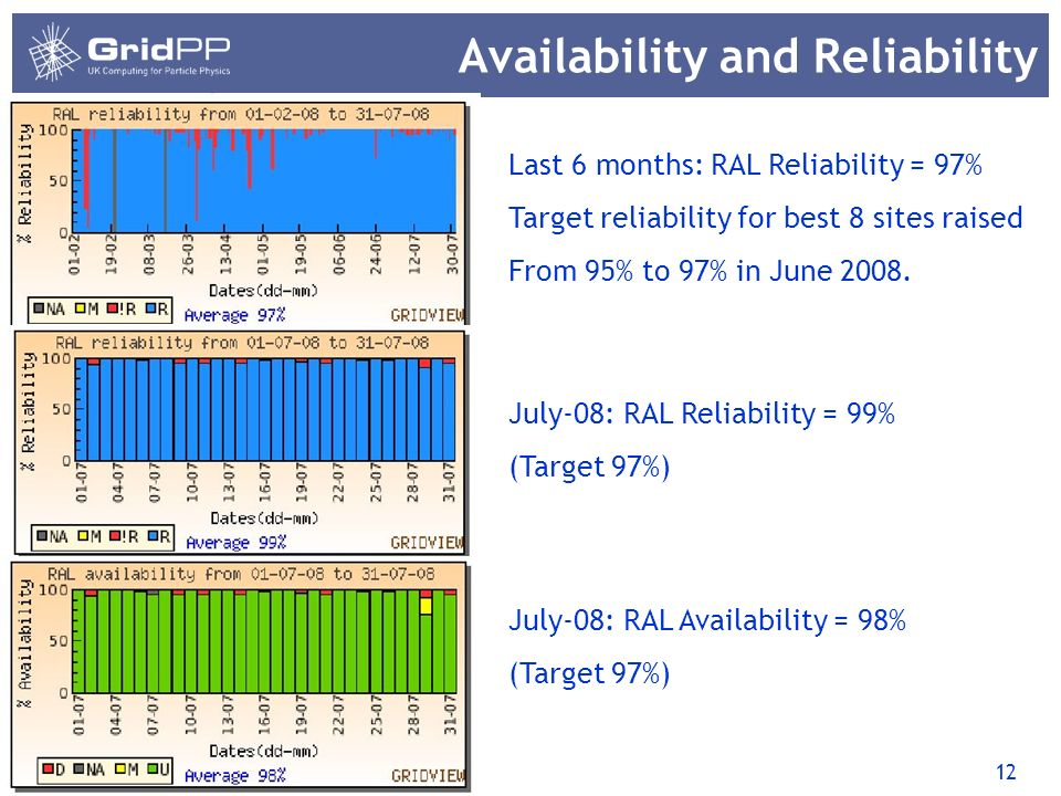 12 Availability and Reliability 31/03/2014 Last 6 months: RAL Reliability = 97% Target reliability for best 8 sites raised From 95% to 97% in June 2008.