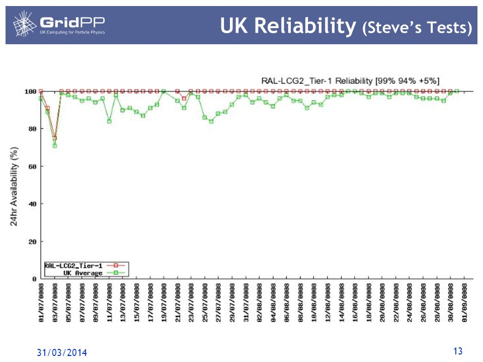 13 UK Reliability (Steves Tests) 31/03/2014