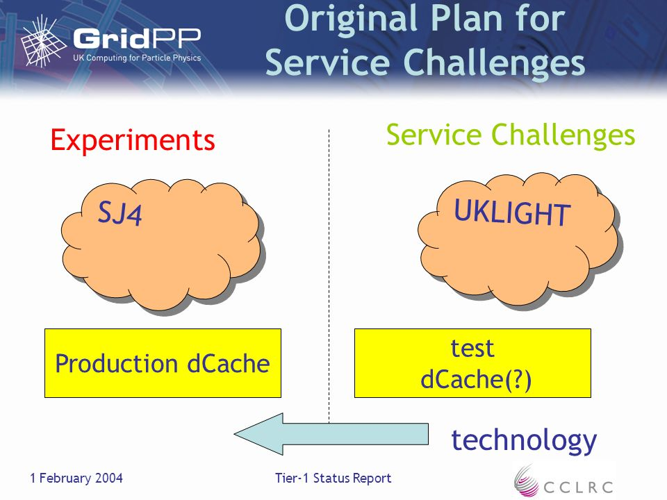 1 February 2004Tier-1 Status Report Original Plan for Service Challenges Experiments SJ4 UKLIGHT Production dCache test dCache(?) Service Challenges technology