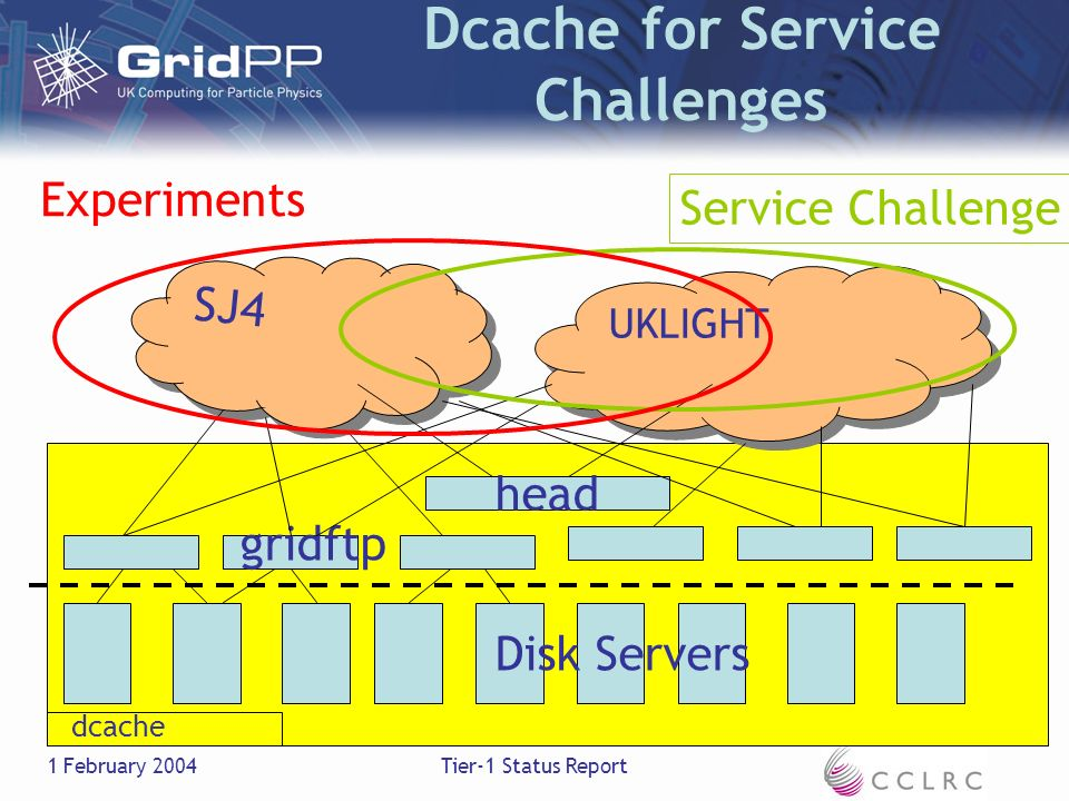 1 February 2004Tier-1 Status Report head gridftp dcache Dcache for Service Challenges SJ4 UKLIGHT Disk Servers Service Challenge Experiments