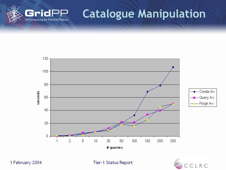 1 February 2004Tier-1 Status Report Catalogue Manipulation