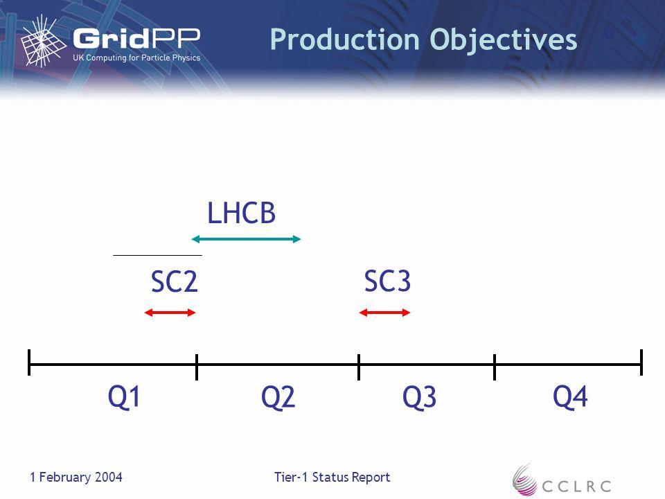 1 February 2004Tier-1 Status Report Production Objectives Q1 Q2Q3 Q4 SC3 SC2 LHCB