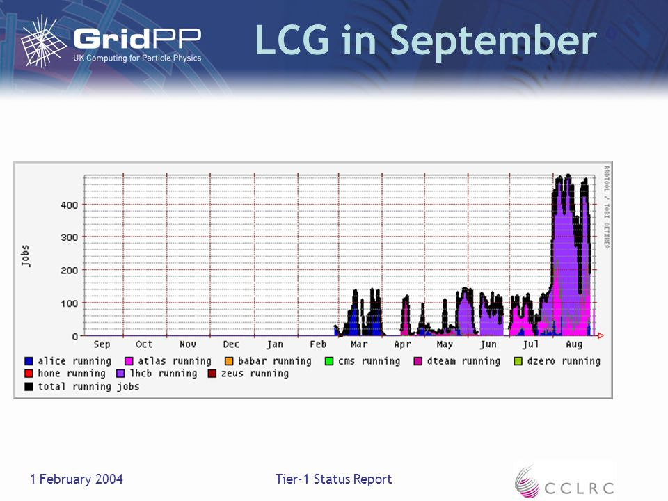 1 February 2004Tier-1 Status Report LCG in September