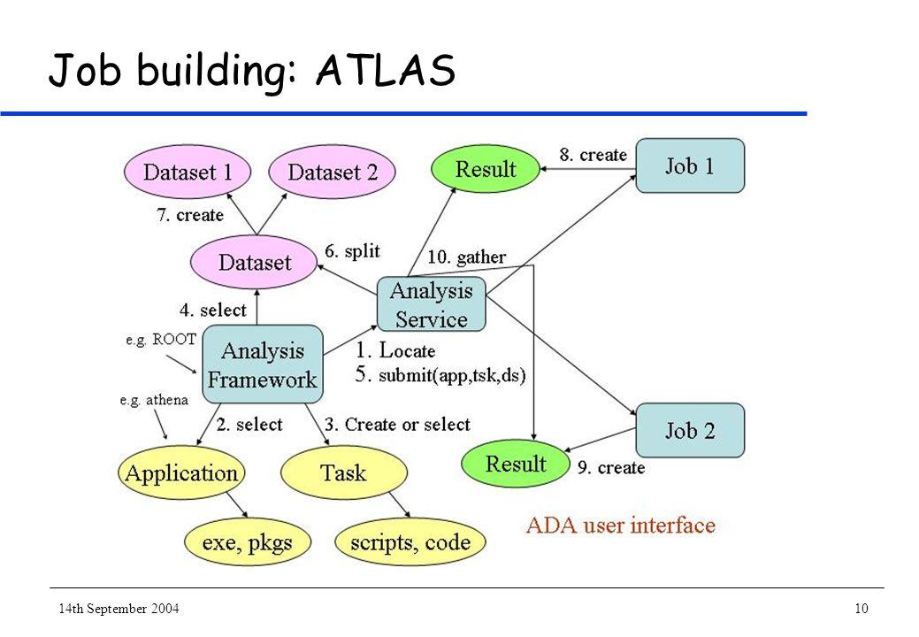 14th September 200410 Job building: ATLAS