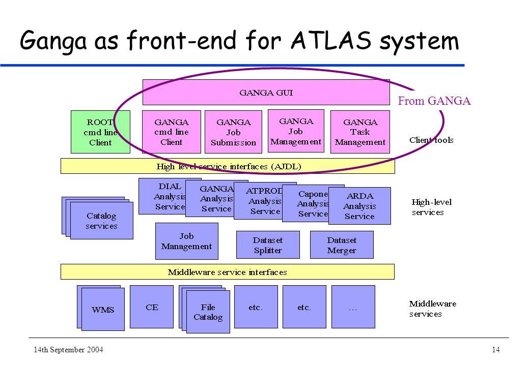 14th September 200414 Ganga as front-end for ATLAS system From GANGA