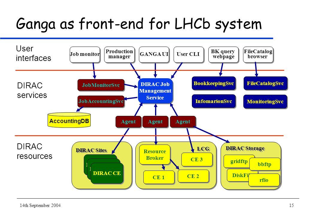 14th September 200415 Ganga as front-end for LHCb system DIRAC Job Management Service DIRAC Job Management Service DIRAC CE LCG Resource Broker Resour