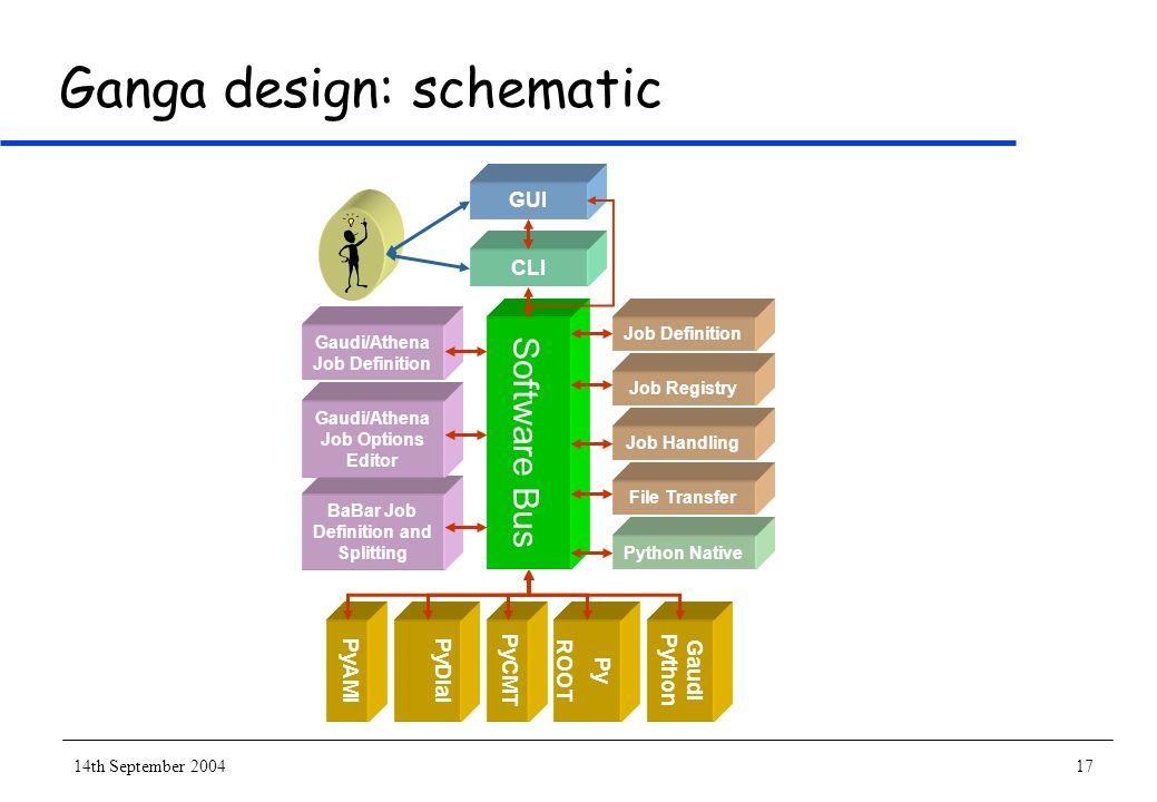 14th September 200417 Ganga design: schematic Job Definition Job Registry Job Handling File Transfer Python Native Software Bus CLI GUI Py ROOT Gaudi