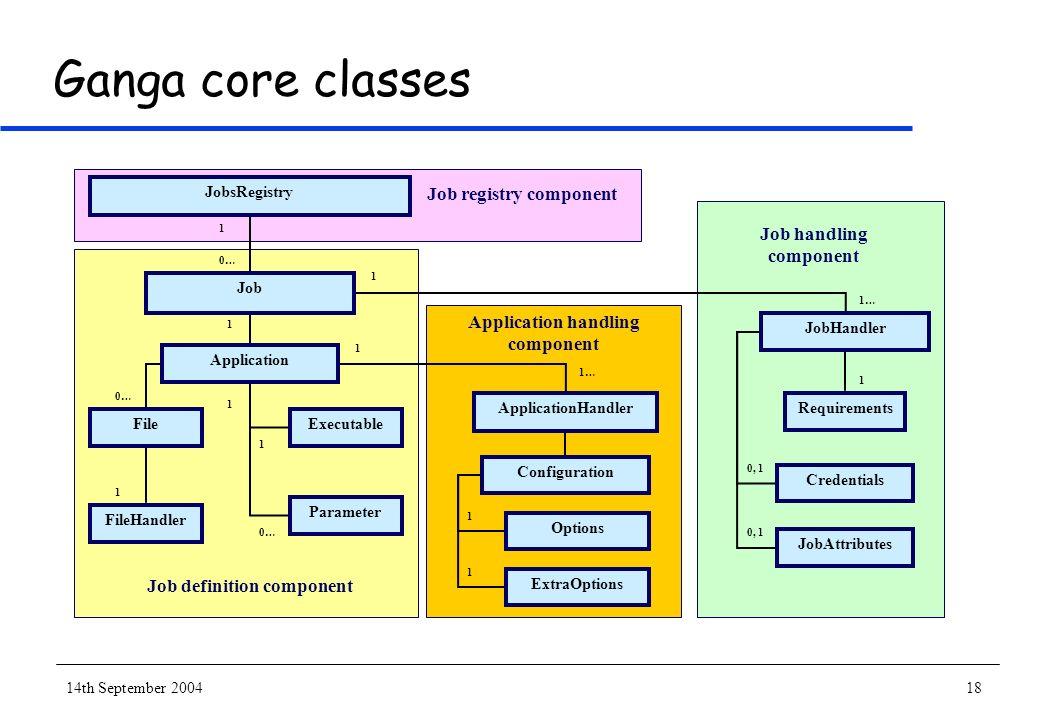 14th September 200418 Ganga core classes JobHandler Requirements JobAttributes Credentials 1 1… Job JobsRegistry Application ApplicationHandler Parame