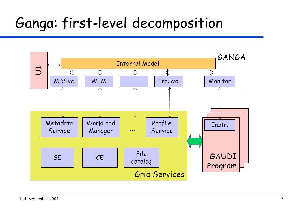 14th September 20043 Ganga: first-level decomposition GANGA UI Grid Services MDSvc Metadata Service WorkLoad Manager SE File catalog WLMProSvcMonitor Internal Model Profile Service GAUDI Program Instr.
