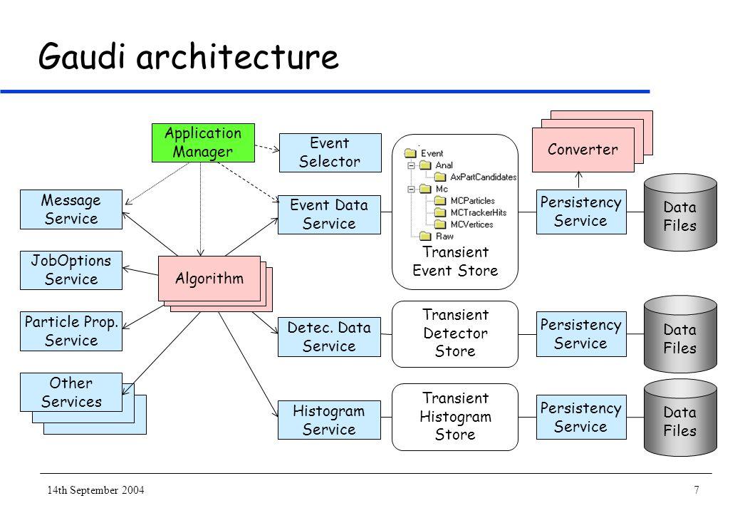14th September 20047 Gaudi architecture Converter Algorithm Event Data Service Persistency Service Data Files Algorithm Transient Event Store Detec. D