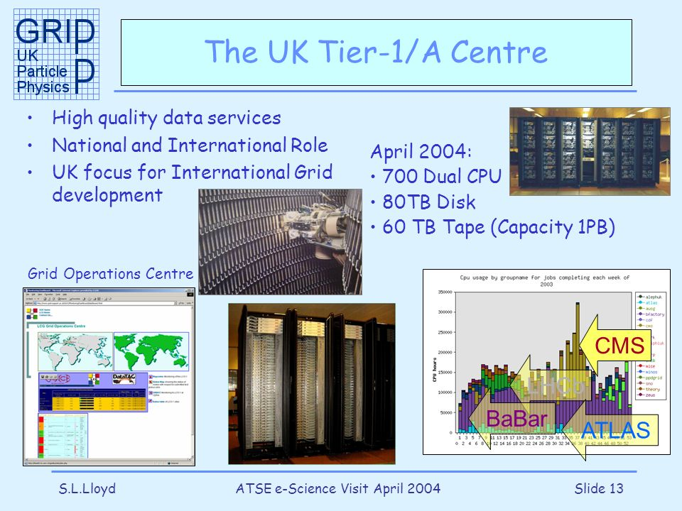 S.L.LloydATSE e-Science Visit April 2004Slide 13 The UK Tier-1/A Centre High quality data services National and International Role UK focus for Intern