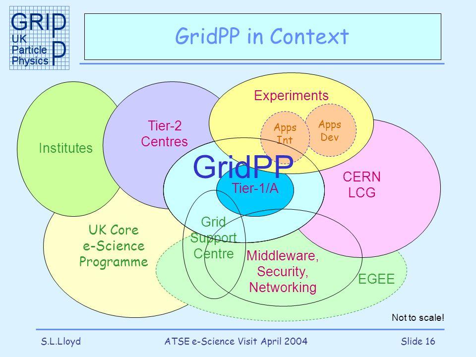S.L.LloydATSE e-Science Visit April 2004Slide 16 UK Core e-Science Programme Institutes Tier-2 Centres CERN LCG EGEE GridPP GridPP in Context Tier-1/A