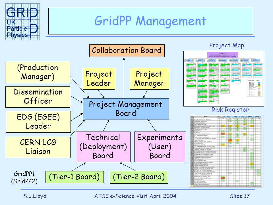 S.L.LloydATSE e-Science Visit April 2004Slide 17 GridPP Management Collaboration Board Project Management Board Project Leader Project Manager Technical (Deployment) Board Experiments (User) Board (Production Manager) Dissemination Officer EDG (EGEE) Leader (Tier-1 Board) GridPP1 (GridPP2) Project Map Risk Register (Tier-2 Board) CERN LCG Liaison