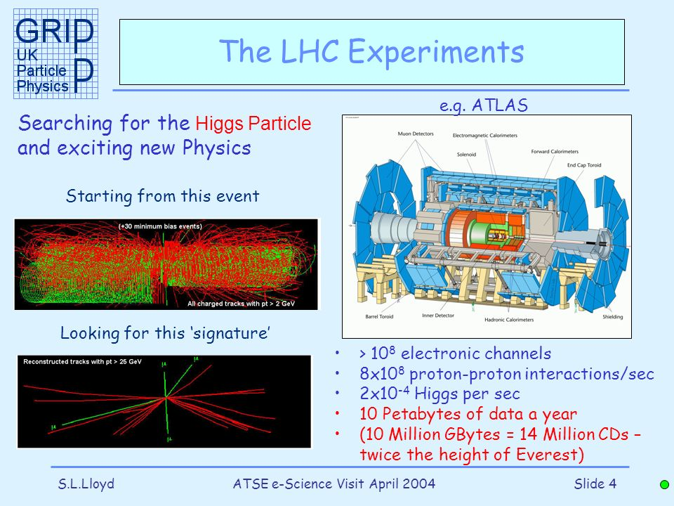 S.L.LloydATSE e-Science Visit April 2004Slide 4 The LHC Experiments > 10 8 electronic channels 8x10 8 proton-proton interactions/sec 2x10 -4 Higgs per sec 10 Petabytes of data a year (10 Million GBytes = 14 Million CDs – twice the height of Everest) Searching for the Higgs Particle and exciting new Physics Starting from this event Looking for this signature e.g.