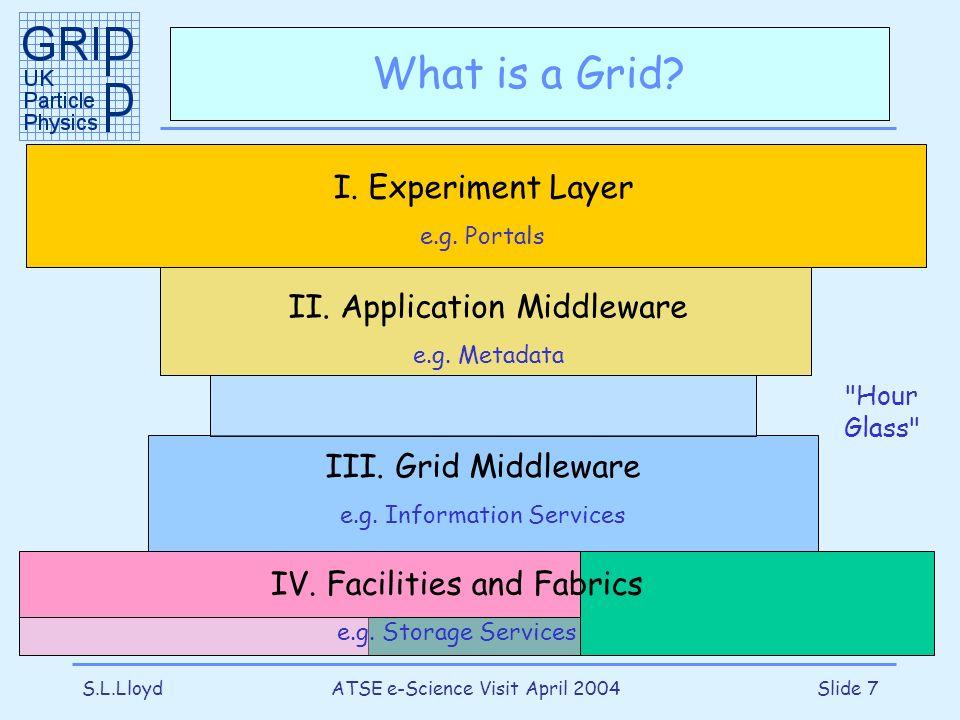 S.L.LloydATSE e-Science Visit April 2004Slide 7 What is a Grid? III. Grid Middleware e.g. Information Services I. Experiment Layer e.g. Portals II. Ap