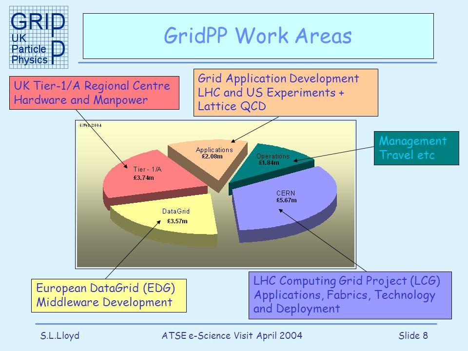 S.L.LloydATSE e-Science Visit April 2004Slide 8 GridPP Work Areas LHC Computing Grid Project (LCG) Applications, Fabrics, Technology and Deployment Eu