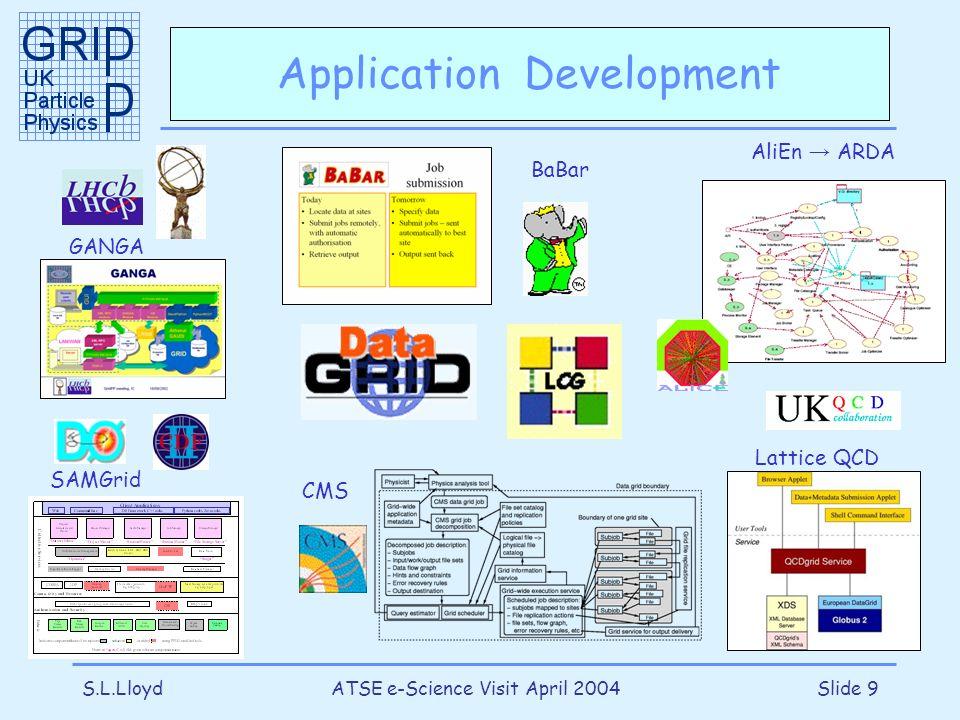 S.L.LloydATSE e-Science Visit April 2004Slide 9 Application Development GANGA SAMGrid Lattice QCD AliEn ARDA CMS BaBar