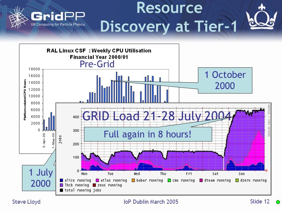 Steve LloydIoP Dublin March 2005 Slide 12 Resource Discovery at Tier-1 1 July October 2000 Pre-Grid GRID Load July 2004 Full again in 8 hours!