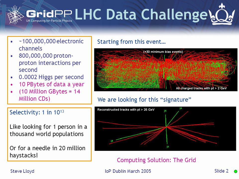 Steve LloydIoP Dublin March 2005 Slide 2 Starting from this event… We are looking for this signature Selectivity: 1 in Like looking for 1 person in a thousand world populations Or for a needle in 20 million haystacks.