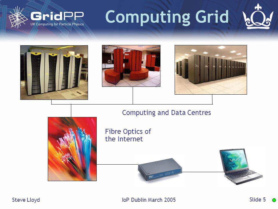 Steve LloydIoP Dublin March 2005 Slide 5 Computing Grid Computing and Data Centres Fibre Optics of the Internet