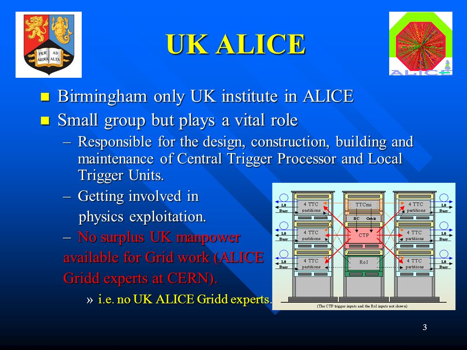 3 UK ALICE Birmingham only UK institute in ALICE Birmingham only UK institute in ALICE Small group but plays a vital role Small group but plays a vital role –Responsible for the design, construction, building and maintenance of Central Trigger Processor and Local Trigger Units.