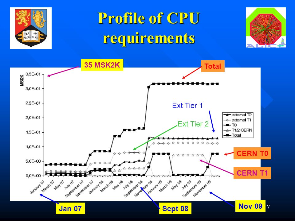7 Profile of CPU requirements Total CERN T0 CERN T1 Ext Tier 1 Ext Tier 2 35 MSK2K Jan 07Sept 08 Nov 09
