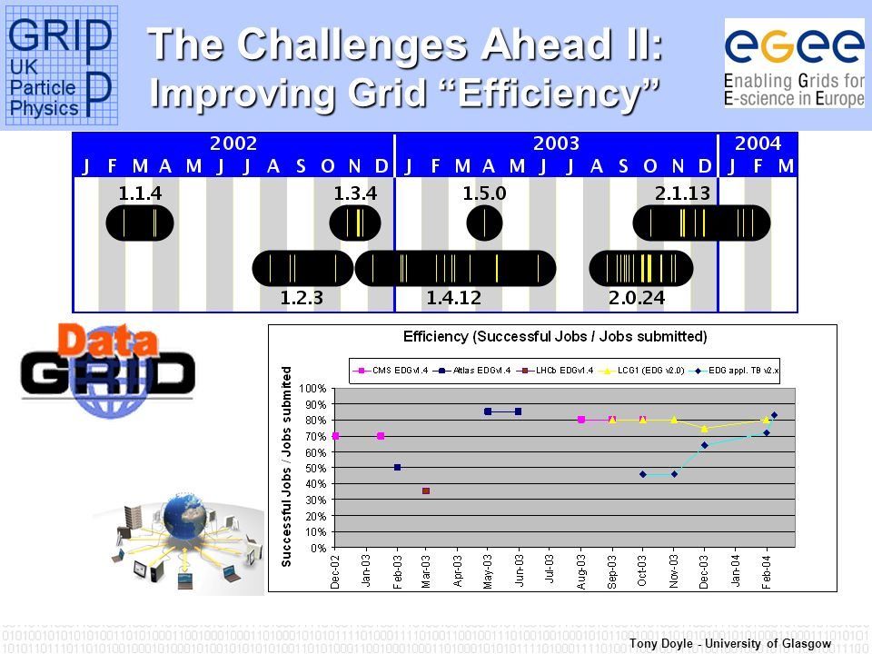 Tony Doyle - University of Glasgow The Challenges Ahead II: Improving Grid Efficiency