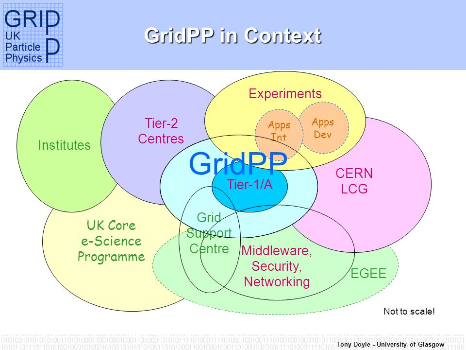 Tony Doyle - University of Glasgow UK Core e-Science Programme Institutes Tier-2 Centres CERN LCG EGEE GridPP GridPP in Context Tier-1/A Middleware, Security, Networking Experiments Grid Support Centre Not to scale.