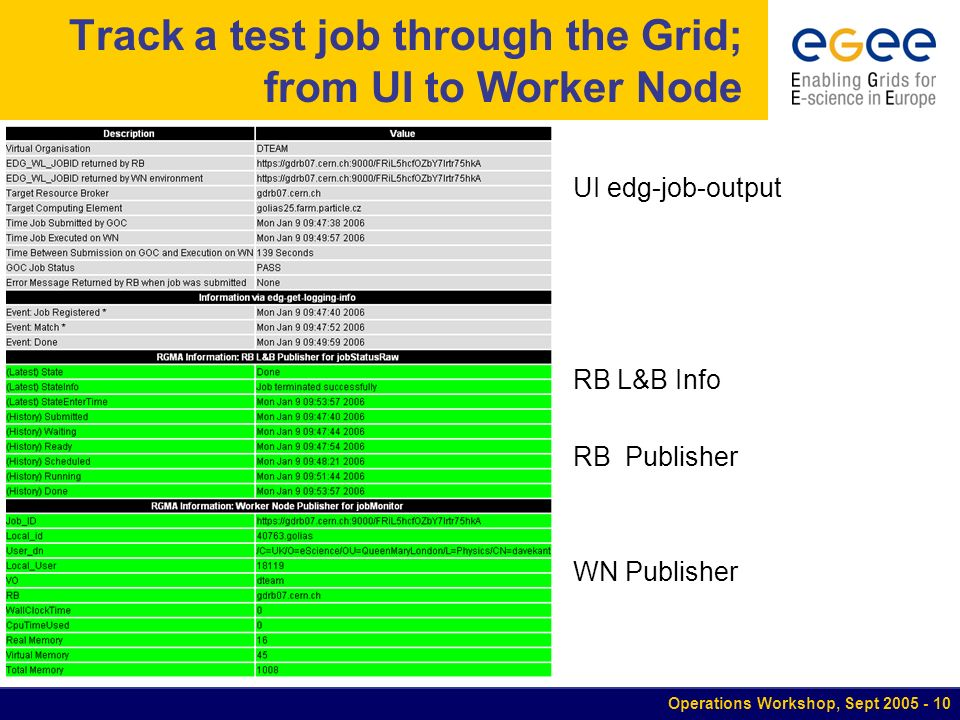 Operations Workshop, Sept Track a test job through the Grid; from UI to Worker Node UI edg-job-output RB L&B Info RB Publisher WN Publisher