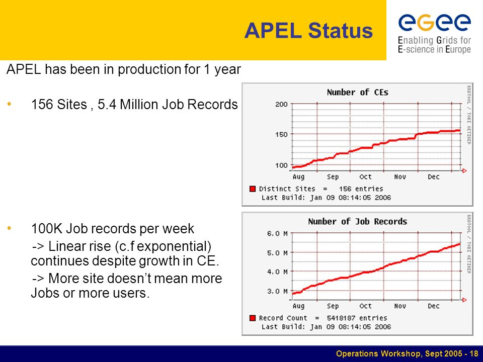 Operations Workshop, Sept APEL Status APEL has been in production for 1 year 156 Sites, 5.4 Million Job Records 100K Job records per week -> Linear rise (c.f exponential) continues despite growth in CE.