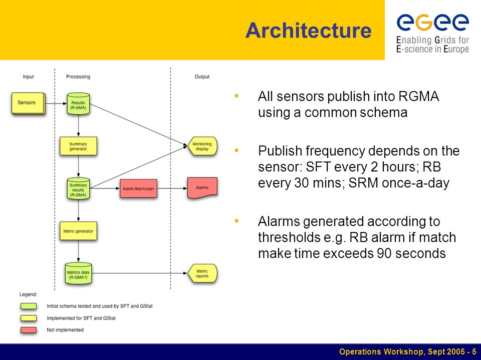 Operations Workshop, Sept Architecture All sensors publish into RGMA using a common schema Publish frequency depends on the sensor: SFT every 2 hours; RB every 30 mins; SRM once-a-day Alarms generated according to thresholds e.g.