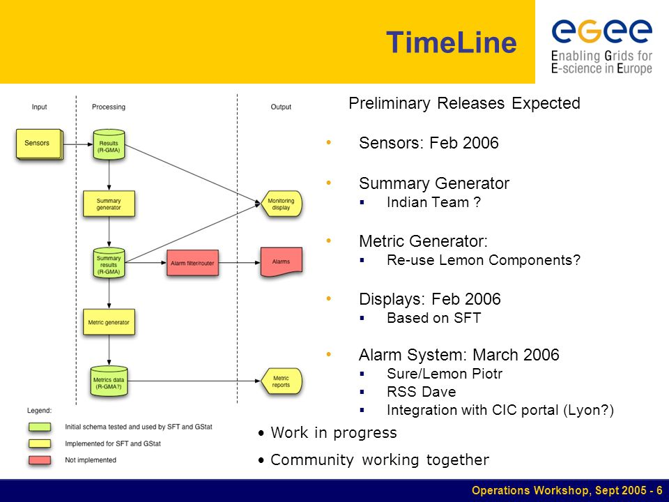 Operations Workshop, Sept TimeLine Preliminary Releases Expected Sensors: Feb 2006 Summary Generator Indian Team .