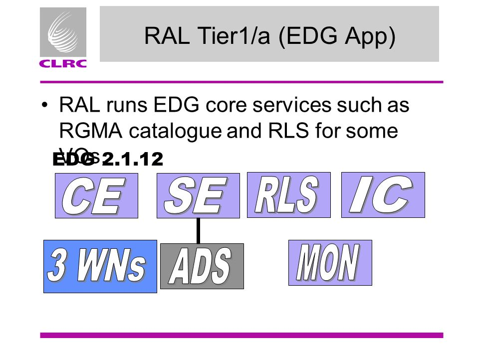 RAL Tier1/a (EDG App) RAL runs EDG core services such as RGMA catalogue and RLS for some VOs.