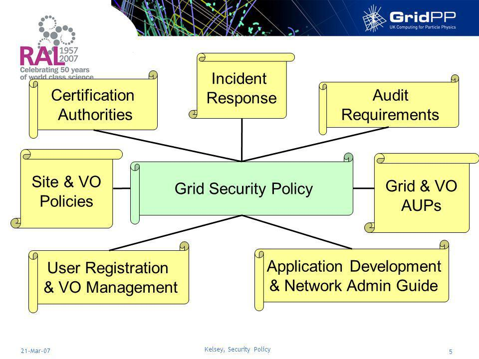 Kelsey, Security Policy 6 21-Mar-07 Grid Security Policy New, revised document –Replaces very old LCG Security and Availability Policy –Simpler and more general –Useful to multiple Grids, not LCG-specific https://edms.cern.ch/document/428008/4 V5.4 (December 06) – EGEE milestone MSA1.7 Current draft (V5.5) from last weeks JSPG meeting –Will be distributed for wider comment soon V5.4 already approved by OSG A major simplification will be tackled during 2007
