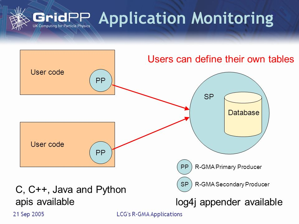 21 Sep 2005LCG's R-GMA Applications Application Monitoring Users can define their own tables C, C++, Java and Python apis available log4j appender ava