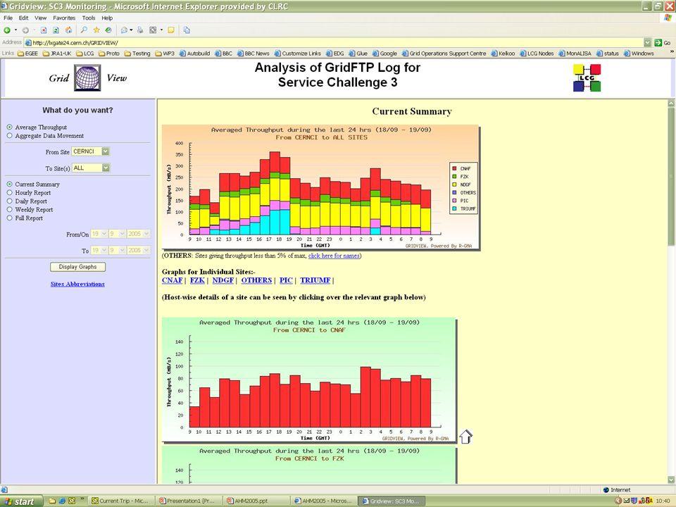21 Sep 2005LCG s R-GMA Applications