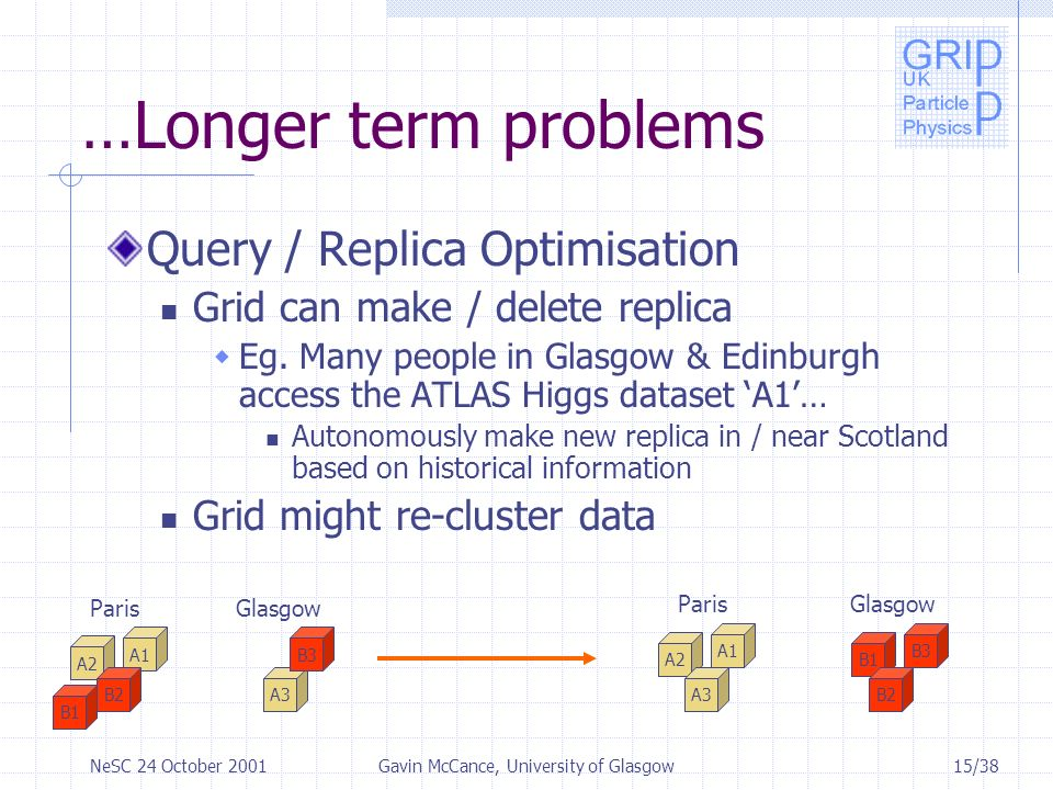 15/38NeSC 24 October 2001Gavin McCance, University of Glasgow …Longer term problems Query / Replica Optimisation Grid can make / delete replica Eg.