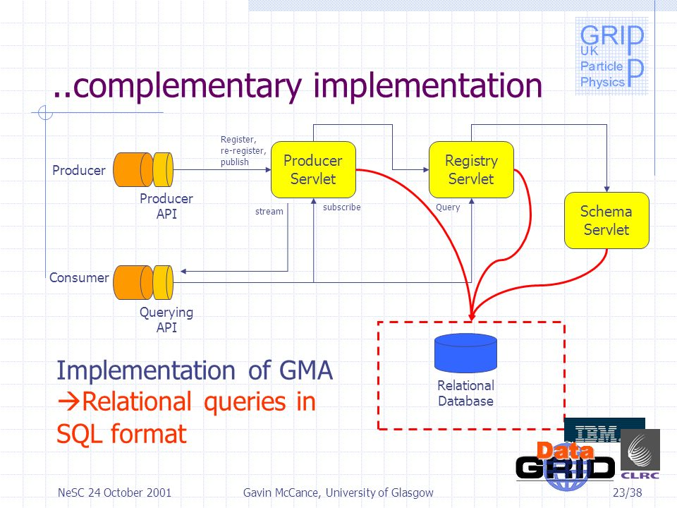 23/38NeSC 24 October 2001Gavin McCance, University of Glasgow..complementary implementation Producer Producer API Register, re-register, publish Relational Database Consumer Querying API Query Producer Servlet Registry Servlet Schema Servlet subscribe stream Implementation of GMA Relational queries in SQL format