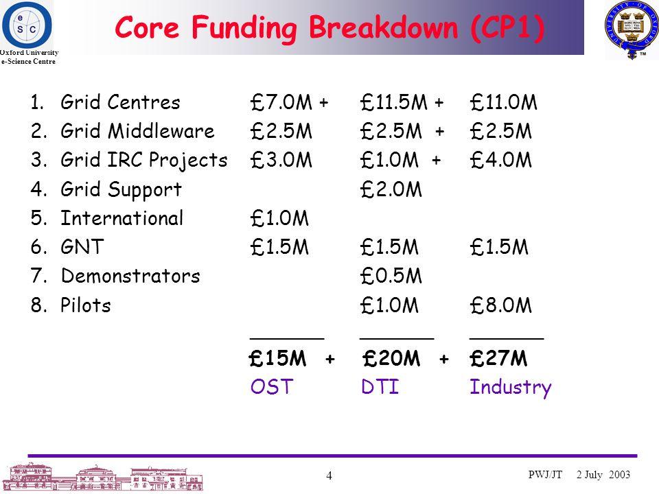 Oxford University e-Science Centre 4 PWJ/JT 2 July 2003 Core Funding Breakdown (CP1) 1.Grid Centres£7.0M + £11.5M + £11.0M 2.Grid Middleware £2.5M£2.5M + £2.5M 3.Grid IRC Projects£3.0M£1.0M + £4.0M 4.Grid Support £2.0M 5.International£1.0M 6.GNT£1.5M£1.5M£1.5M 7.Demonstrators £0.5M 8.Pilots£1.0M£8.0M ______ ______ ______ £15M + £20M + £27M OST DTI Industry