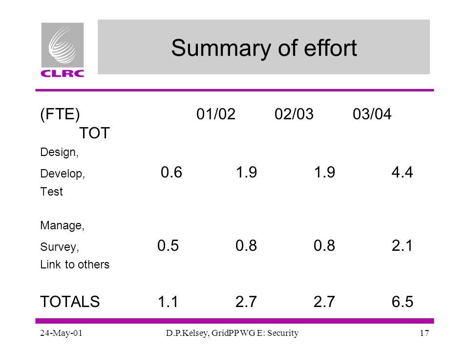 24-May-01D.P.Kelsey, GridPP WG E: Security17 Summary of effort (FTE)01/0202/0303/04 TOT Design, Develop, 0.61.91.94.4 Test Manage, Survey, 0.50.80.82.