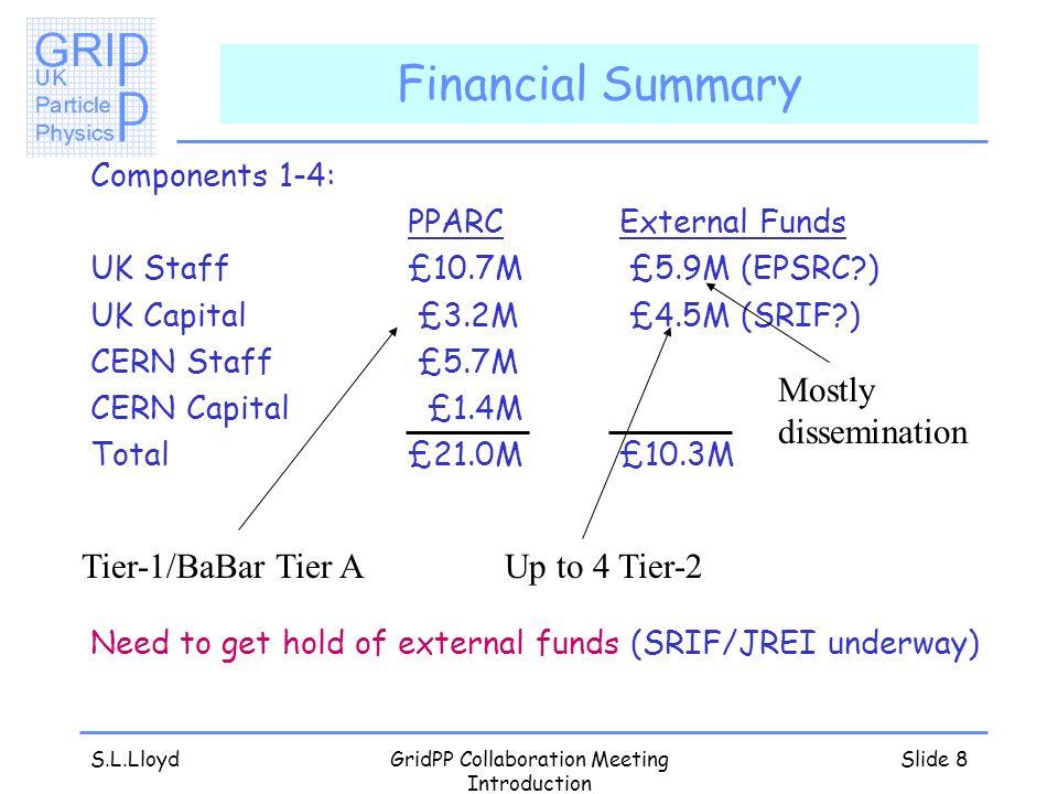 S.L.LloydGridPP Collaboration Meeting Introduction Slide 8 Financial Summary Components 1-4: PPARCExternal Funds UK Staff£10.7M £5.9M (EPSRC?) UK Capi