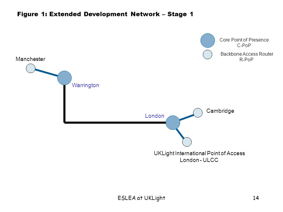 ESLEA at UKLight14 Cambridge UKLight International Point of Access London - ULCC Warrington London Figure 1: Extended Development Network – Stage 1 Core Point of Presence C-PoP Backbone Access Router R-PoP Manchester