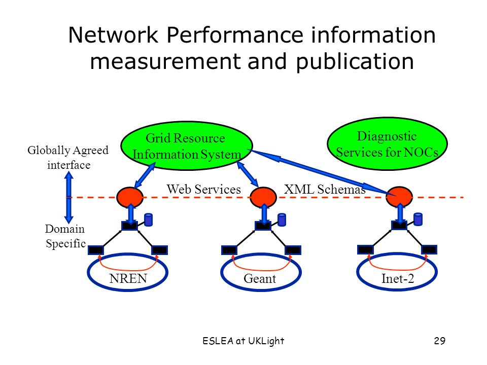 ESLEA at UKLight29 Network Performance information measurement and publication NRENGeantInet-2 Globally Agreed interface Domain Specific Web Services XML Schemas Diagnostic Services for NOCs Grid Resource Information System