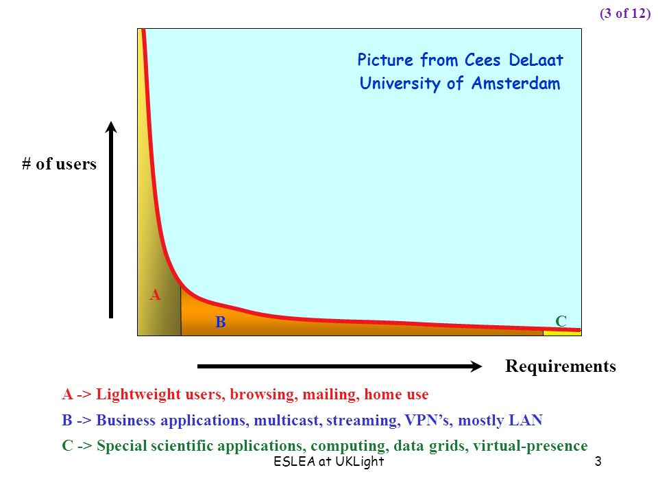 ESLEA at UKLight3 Requirements # of users C A B A -> Lightweight users, browsing, mailing, home use B -> Business applications, multicast, streaming, VPNs, mostly LAN C -> Special scientific applications, computing, data grids, virtual-presence (3 of 12) Picture from Cees DeLaat University of Amsterdam