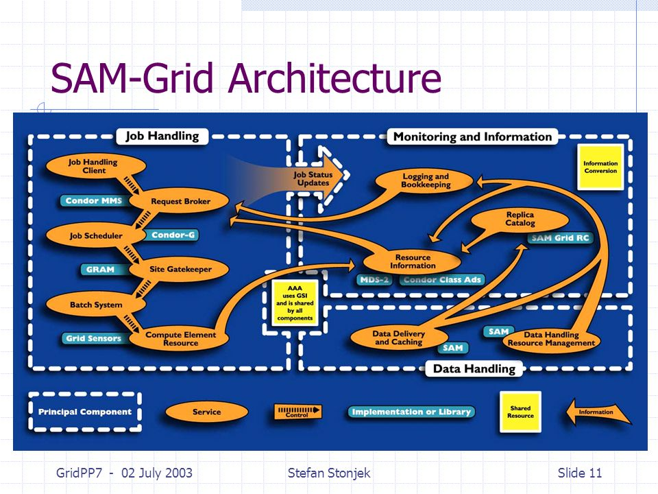 GridPP7 - 02 July 2003Stefan StonjekSlide 11 SAM-Grid Architecture