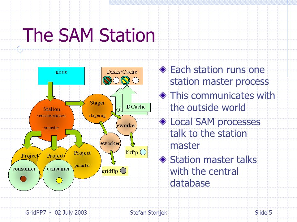 GridPP7 - 02 July 2003Stefan StonjekSlide 5 The SAM Station Each station runs one station master process This communicates with the outside world Local SAM processes talk to the station master Station master talks with the central database