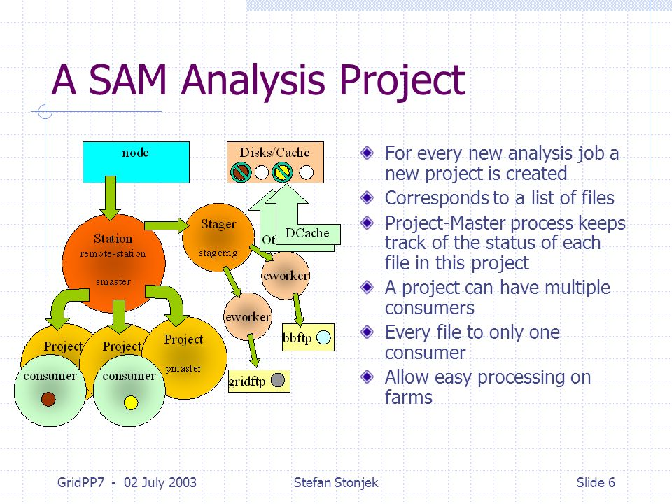 GridPP7 - 02 July 2003Stefan StonjekSlide 6 A SAM Analysis Project For every new analysis job a new project is created Corresponds to a list of files Project-Master process keeps track of the status of each file in this project A project can have multiple consumers Every file to only one consumer Allow easy processing on farms