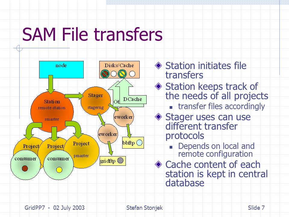 GridPP7 - 02 July 2003Stefan StonjekSlide 7 SAM File transfers Station initiates file transfers Station keeps track of the needs of all projects trans